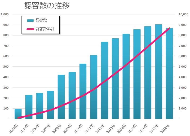 認容数の推移グラフ